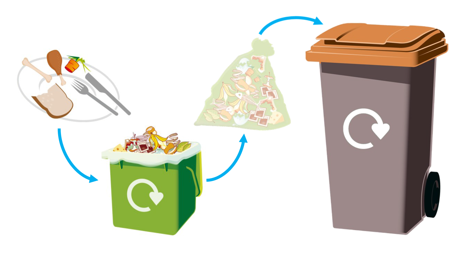 Food Waste Recycling Process